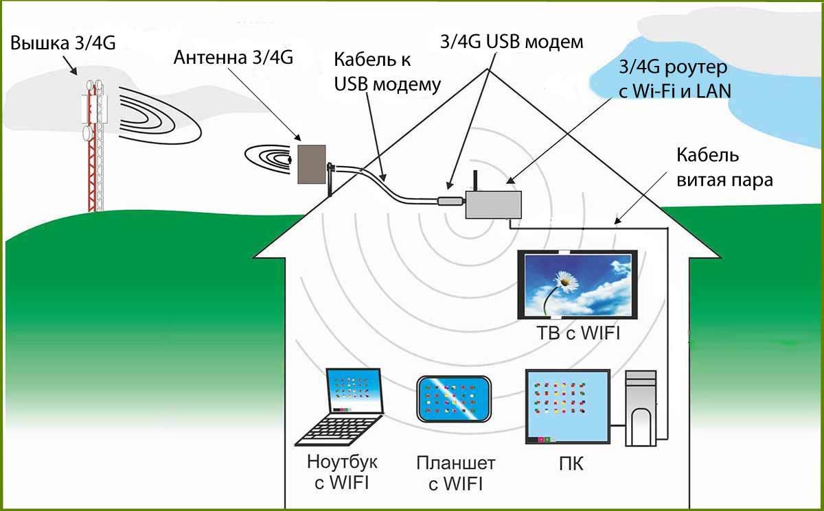 спутниковый интернет мегафон